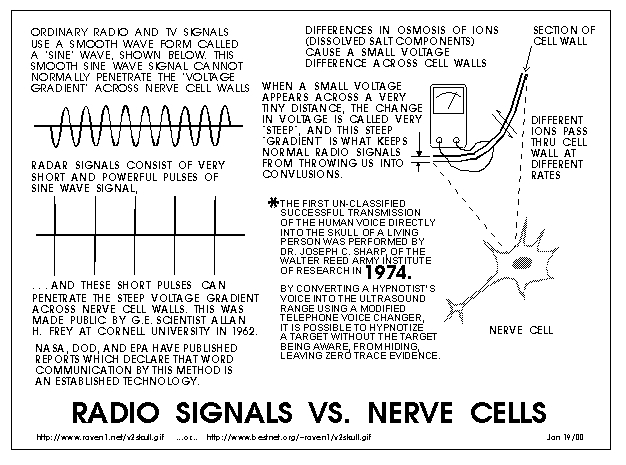 Stages Of Electronic Harassment Targeted Individuals Canada