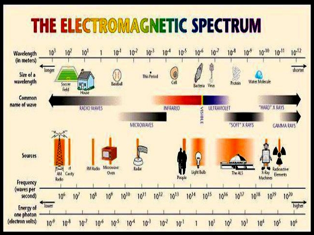 electromagnetic spectrum The electromagnetic spectrum is made of all the different kinds of electromagnetic waves visible light, ultraviolet light, and infrared light make up a very small.